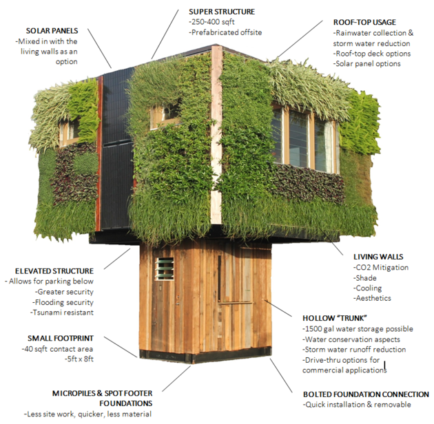 Elevate - the sustainable house
