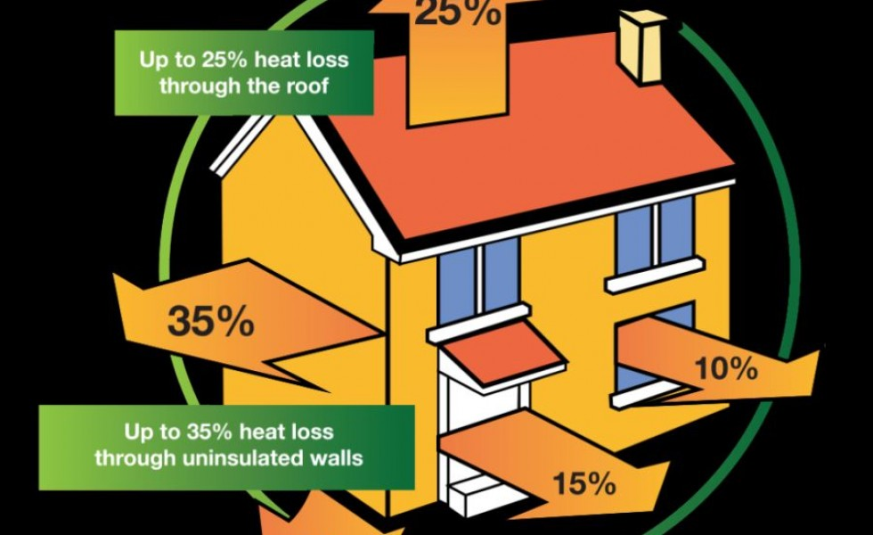 Advice on insulating your home efficiently